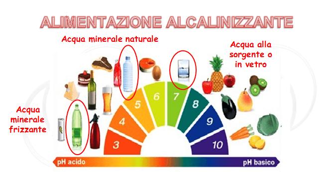 L'acidosi metabolica